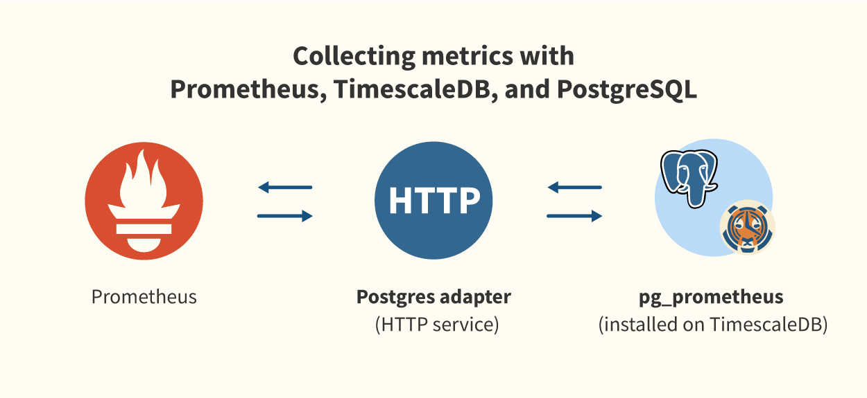TimescaleDB Docs | Integration with Prometheus