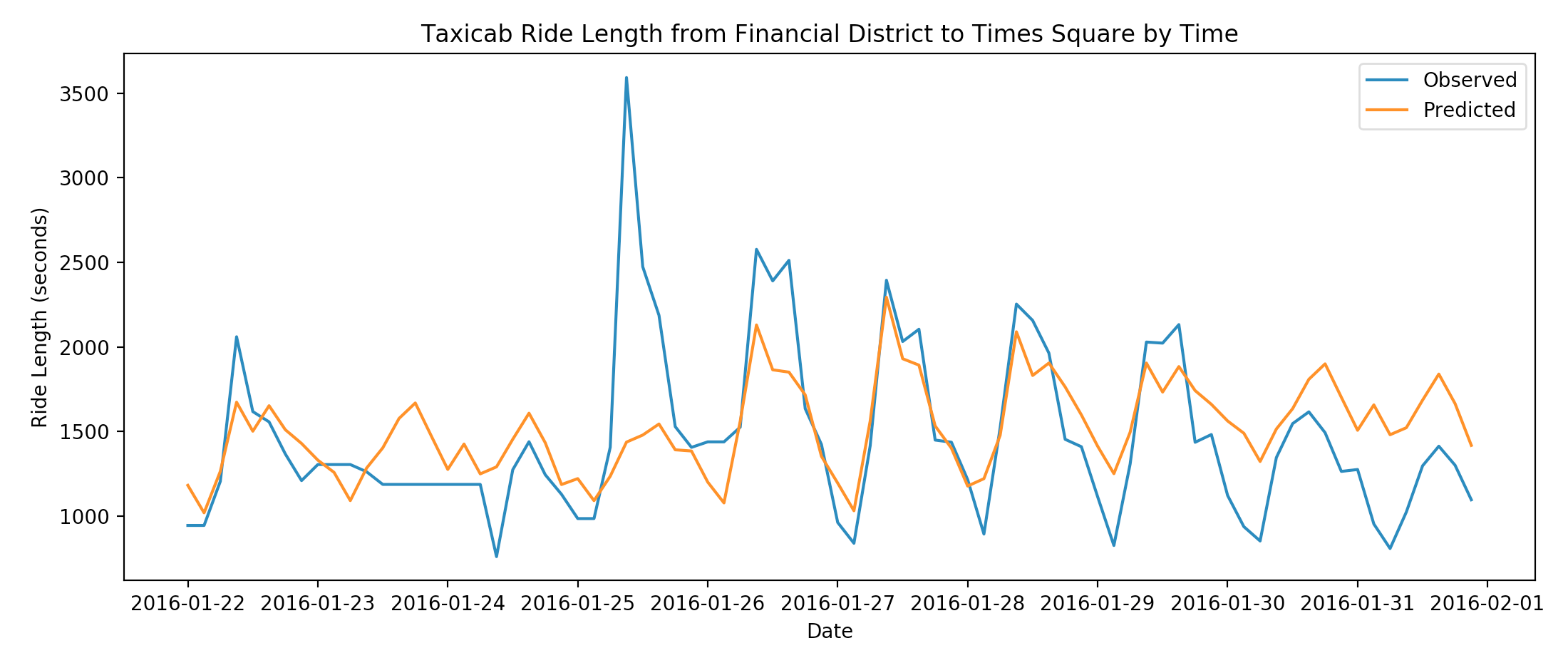 TimescaleDB Docs | Time-series forecasting